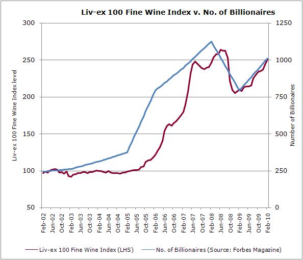 Liv-ex.v.billionaires 2010