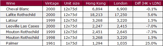 Auction prices (HK v London