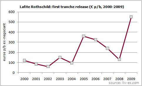 Lafite graph