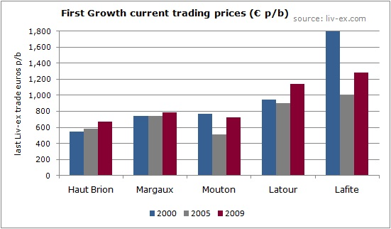 First Growth current trading prices