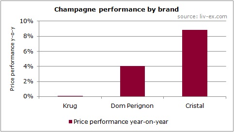 Champagne performance by brand