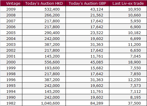 HKD Auction
