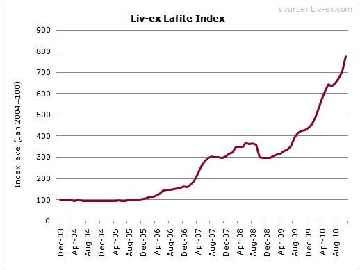 Liv-ex Lafite Index - November