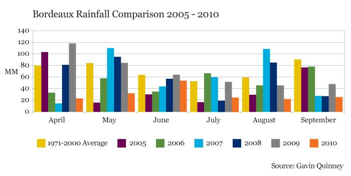 Rainfall_2005_2010_LIVEX