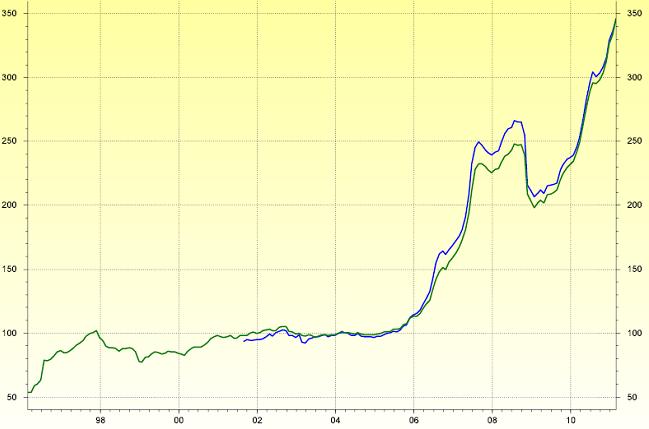 Liv-ex indices on Datastream