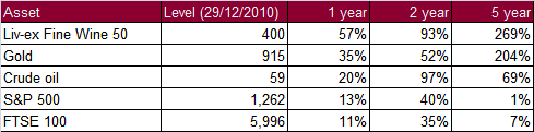 Liv-ex Fine Wine 50 Index - comparison