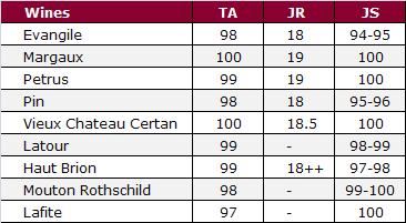2010 score comparison