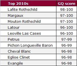 GQ top 2010s
