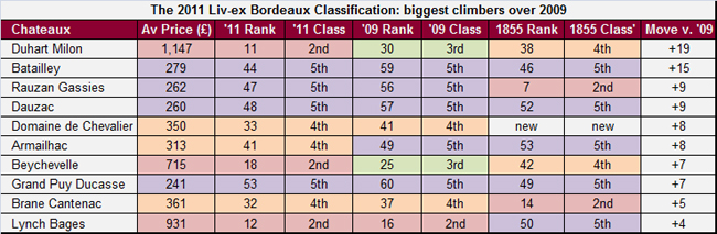 Liv ex Exchange updates 1855 Bordeaux Classification
