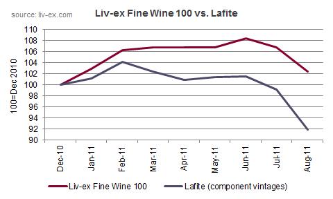 Lafite vs Liv-ex Fine Wine 100
