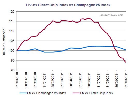 Liv-ex Claret Chip vs Champagne 25