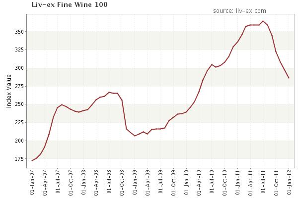 Liv-ex Fine Wine 100
