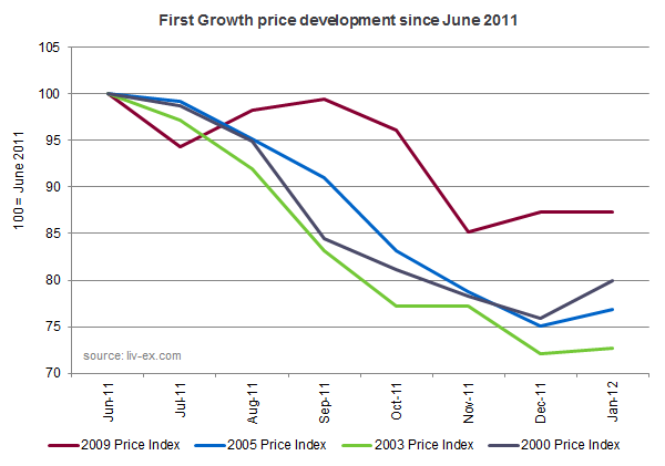 Price development of great First Growth vintages