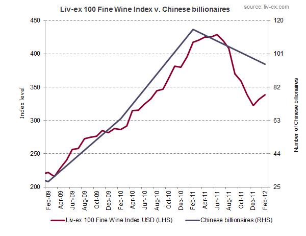 Fine wine vs Chinese billionaires