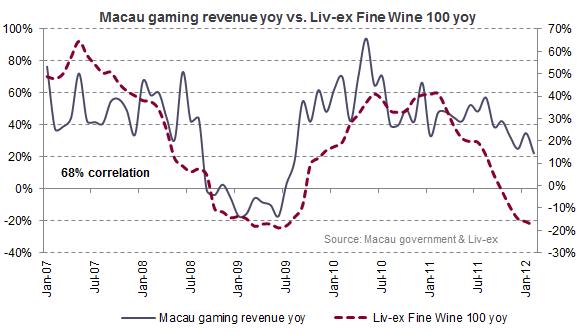 Macau gaming revenue yoy vs. Liv-ex Fine Wine 100