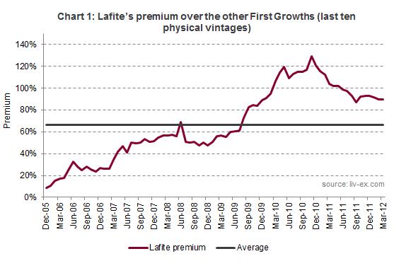Lafite, chart 1