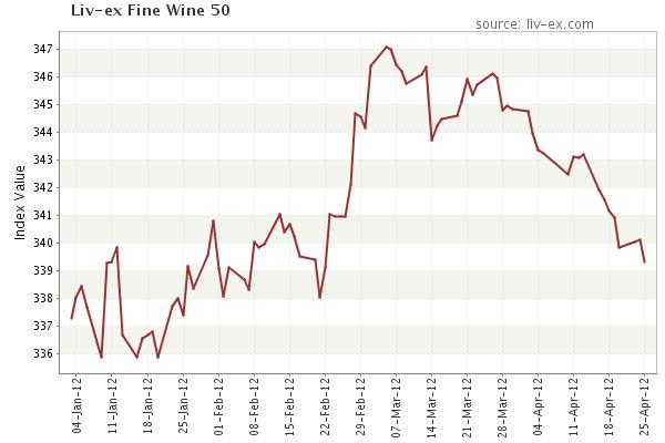 Liv-ex Fine Wine 50