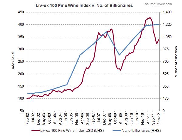 Fine wine vs. billionaires
