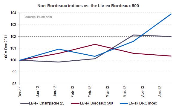 Non-bdx indices
