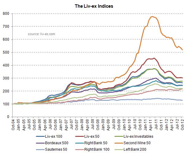 Liv-ex_Indices