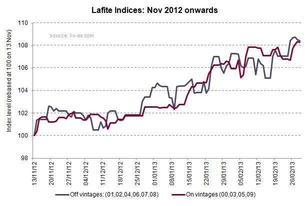 Lafite Indices Nov