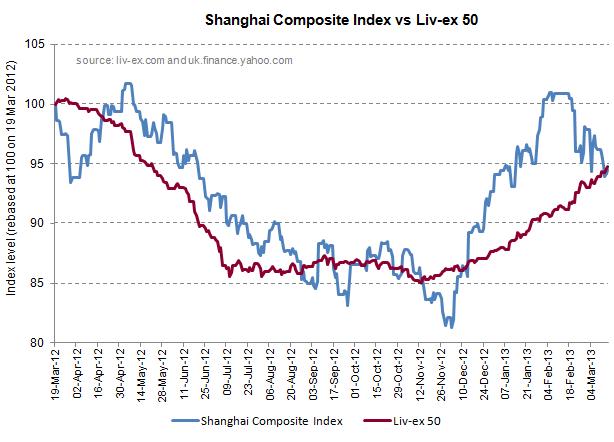 Shanghai Comp vs Liv-ex 50