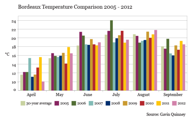 GQ_Bordeaux Temperature Comparison