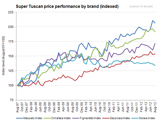 Super_Tuscan_Performance