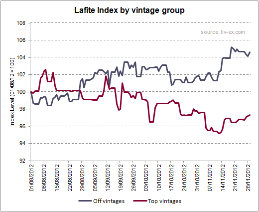 Lafite Index by vintage group