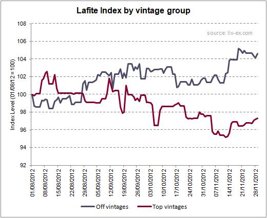 Lafite Index by vintage group