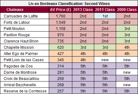 2013 Classification Second Wines