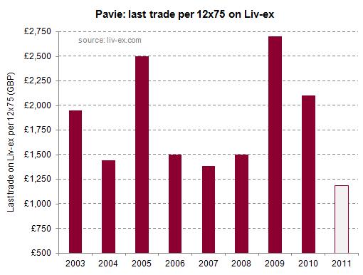 Pavie 2011