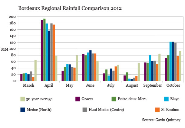 GQ_Bordeaux Regional Rainfall