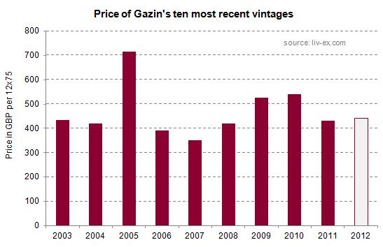 Gazin_prices
