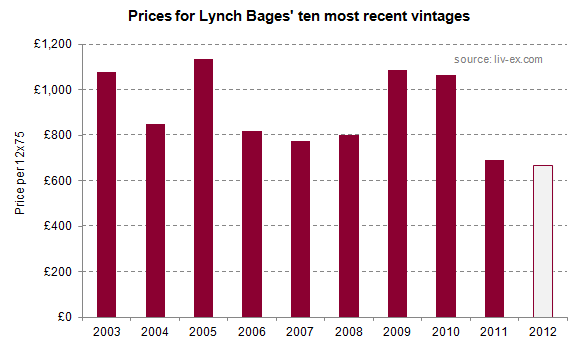 Lynch Bages_2012_prices