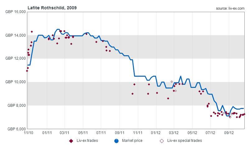 Lafite 09 chart1 (3)