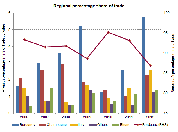 Regional percentage share of trade