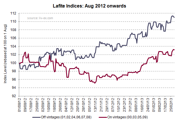 Lafite Indices Aug