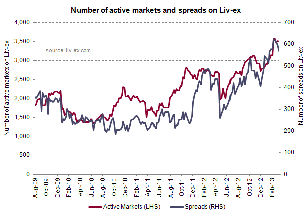 Active Markets and Spreads