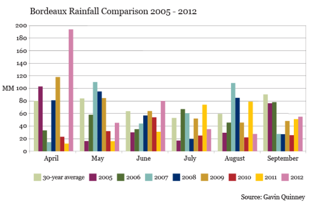 GQ_Bordeaux Rainfall Comparison