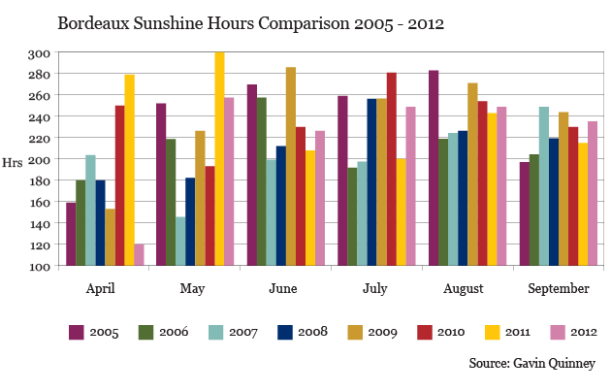 GQ_Bordeaux Sunshine Hours Comparison