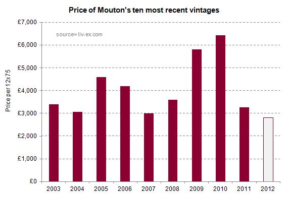 Mouton_2012_prices