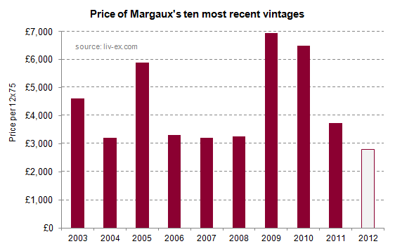 Margaux_2012_prices