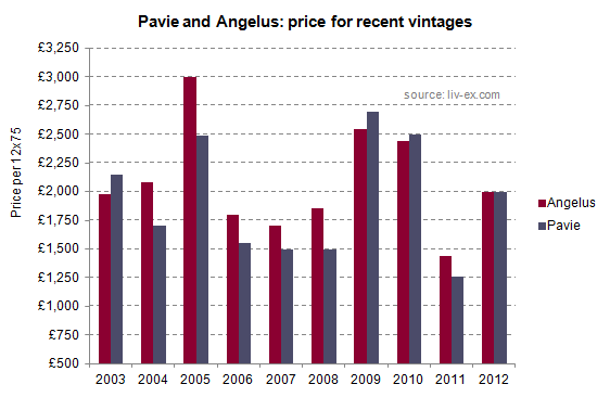 Pavie_and_Angelus2012