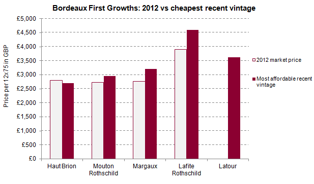 Bordeaux First Growths_2012