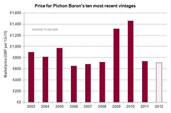 Pichon_Baron