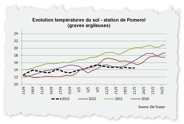 Temperatures_Pomerol