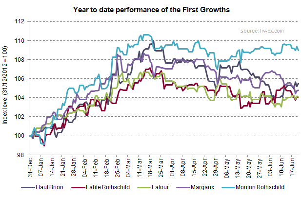 First Growths_YTD