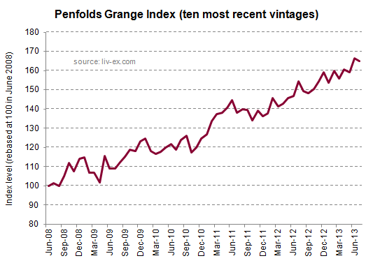 Penfolds Grange Index