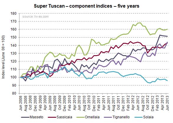 Super Tuscans